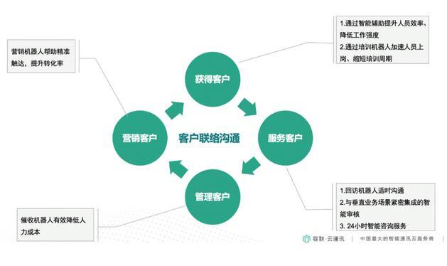 """容联云通讯构建企业""""客服+营销""""智能化中台"""